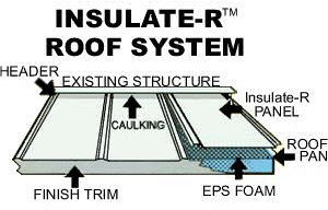 Insulate-R™ Roof System